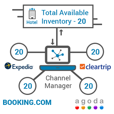 Hotel Inventory Otas